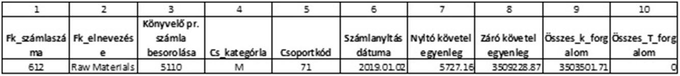 XML példa NAV-tervezet Főkönyvi-kivonat-riport rekordok-adatsor